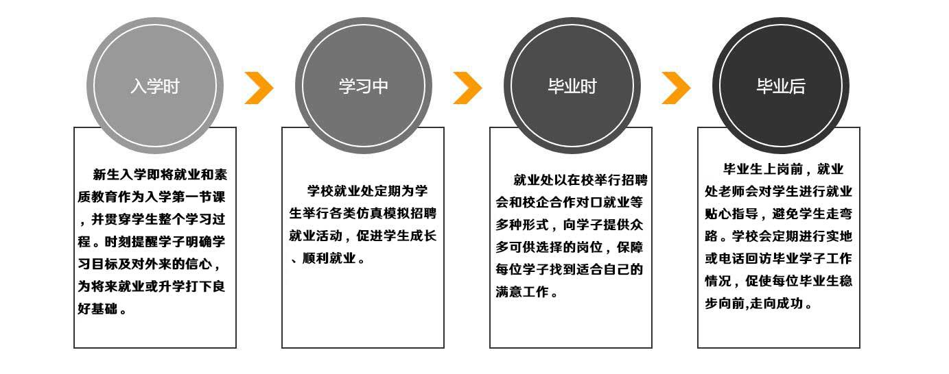 就业四项步骤图(成品).jpg